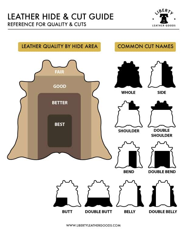 Leather Hide and Cut Guide - Leather Buying Guide - Liberty Leather Goods
